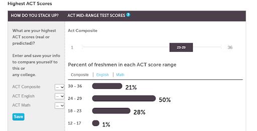 ACT Mid-Range Test Scores